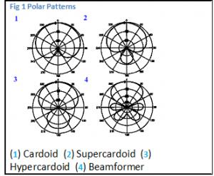Cardoid Polar Plots