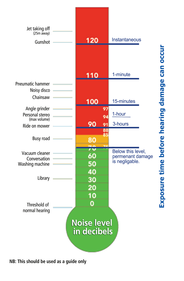 Noise Chart - The Hearing Consultancy